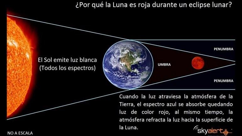 fenómeno luna roja